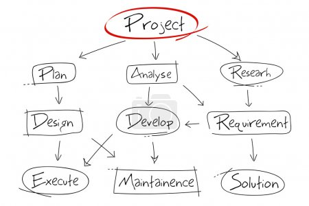 Project Development Chart