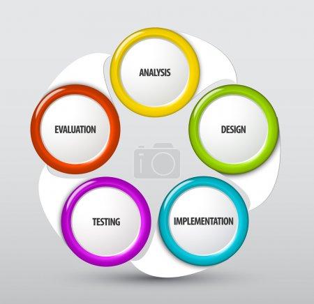 Illustration pour Schéma de cycle de vie développement Vector système - image libre de droit