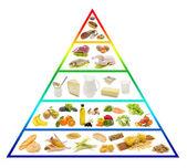 Potravinová pyramida