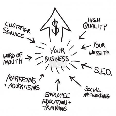 Photo pour Un diagramme d'organigramme affaires illustrant comment augmenter vos profits et votre entreprise pour la croissance du marché - image libre de droit