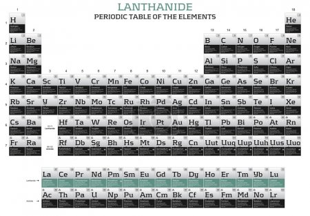 Lanthanide elements in the periodic table