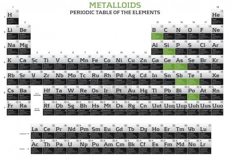 Metalloids elements in the periodic table
