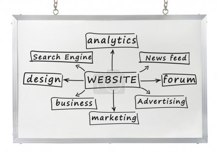 Website concept on white board